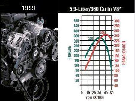 Stock Dyno on 3 0 Dodge Engine Valves